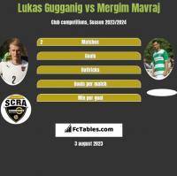 Lukas Gugganig vs Mergim Mavraj h2h player stats