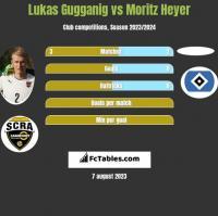 Lukas Gugganig vs Moritz Heyer h2h player stats