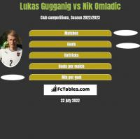 Lukas Gugganig vs Nik Omladic h2h player stats