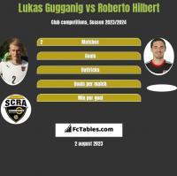 Lukas Gugganig vs Roberto Hilbert h2h player stats