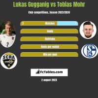 Lukas Gugganig vs Tobias Mohr h2h player stats