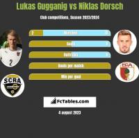 Lukas Gugganig vs Niklas Dorsch h2h player stats