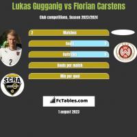Lukas Gugganig vs Florian Carstens h2h player stats