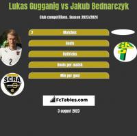 Lukas Gugganig vs Jakub Bednarczyk h2h player stats
