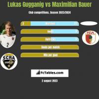 Lukas Gugganig vs Maximilian Bauer h2h player stats