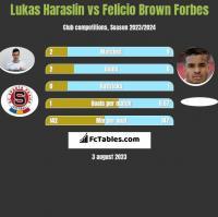 Lukas Haraslin vs Felicio Brown Forbes h2h player stats