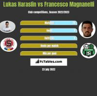Lukas Haraslin vs Francesco Magnanelli h2h player stats