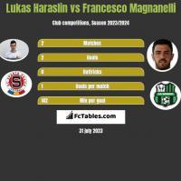 Lukas Haraslin vs Francesco Magnanelli h2h player stats