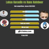 Lukas Haraslin vs Hans Hateboer h2h player stats