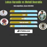 Lukas Haraslin vs Mehdi Bourabia h2h player stats