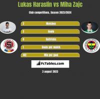 Lukas Haraslin vs Miha Zajc h2h player stats
