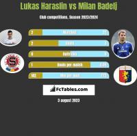 Lukas Haraslin vs Milan Badelj h2h player stats