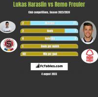 Lukas Haraslin vs Remo Freuler h2h player stats