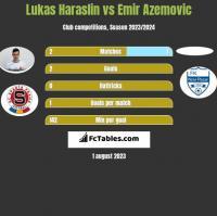 Lukas Haraslin vs Emir Azemovic h2h player stats
