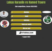 Lukas Haraslin vs Hamed Traore h2h player stats