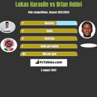 Lukas Haraslin vs Brian Oddei h2h player stats