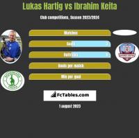 Lukas Hartig vs Ibrahim Keita h2h player stats