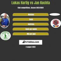 Lukas Hartig vs Jan Kuchta h2h player stats