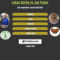 Lukas Hartig vs Jan Pazler h2h player stats