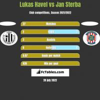 Lukas Havel vs Jan Sterba h2h player stats