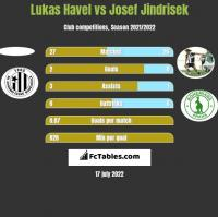 Lukas Havel vs Josef Jindrisek h2h player stats