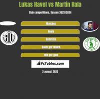Lukas Havel vs Martin Hala h2h player stats