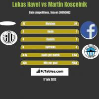 Lukas Havel vs Martin Koscelnik h2h player stats