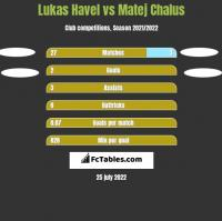 Lukas Havel vs Matej Chalus h2h player stats