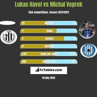 Lukas Havel vs Michal Veprek h2h player stats