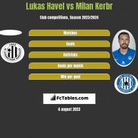 Lukas Havel vs Milan Kerbr h2h player stats