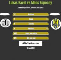 Lukas Havel vs Milos Kopecny h2h player stats