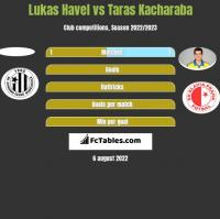 Lukas Havel vs Taras Kacharaba h2h player stats