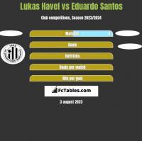 Lukas Havel vs Eduardo Santos h2h player stats
