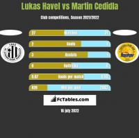 Lukas Havel vs Martin Cedidla h2h player stats
