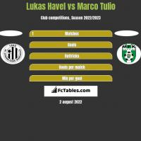 Lukas Havel vs Marco Tulio h2h player stats