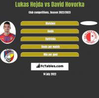 Lukas Hejda vs David Hovorka h2h player stats