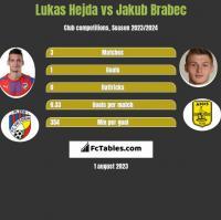 Lukas Hejda vs Jakub Brabec h2h player stats