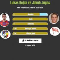 Lukas Hejda vs Jakub Jugas h2h player stats