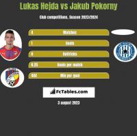 Lukas Hejda vs Jakub Pokorny h2h player stats