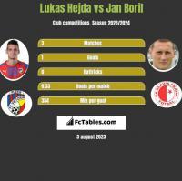 Lukas Hejda vs Jan Boril h2h player stats