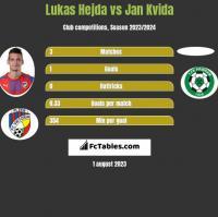 Lukas Hejda vs Jan Kvida h2h player stats