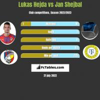 Lukas Hejda vs Jan Shejbal h2h player stats