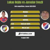 Lukas Hejda vs Jaroslav Svozil h2h player stats