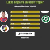 Lukas Hejda vs Jaroslav Tregler h2h player stats