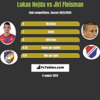 Lukas Hejda vs Jiri Fleisman h2h player stats