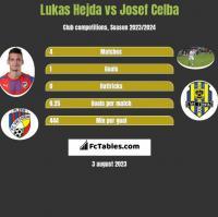 Lukas Hejda vs Josef Celba h2h player stats