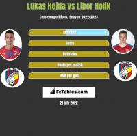 Lukas Hejda vs Libor Holik h2h player stats