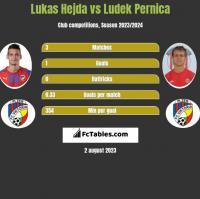 Lukas Hejda vs Ludek Pernica h2h player stats