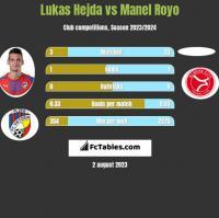 Lukas Hejda vs Manel Royo h2h player stats