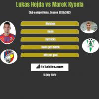 Lukas Hejda vs Marek Kysela h2h player stats